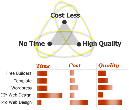 how to build a website cost triangle